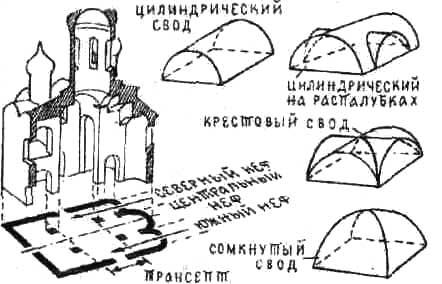 древнерусского храма,