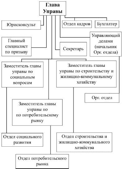 Административная структура